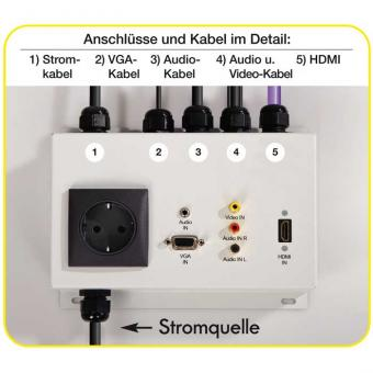 Multimedia-Modul HDMI